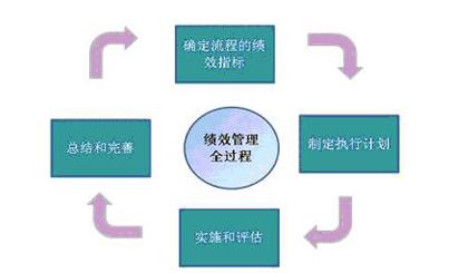 kpi步骤流程图